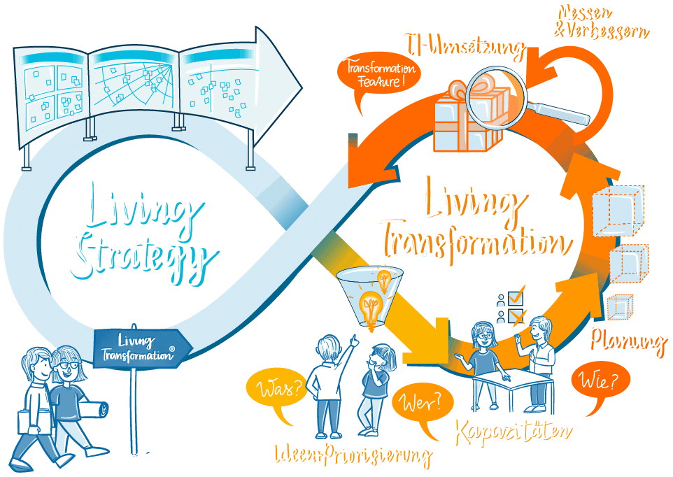 Der Ansatz der Livingtransformation in der Übersicht