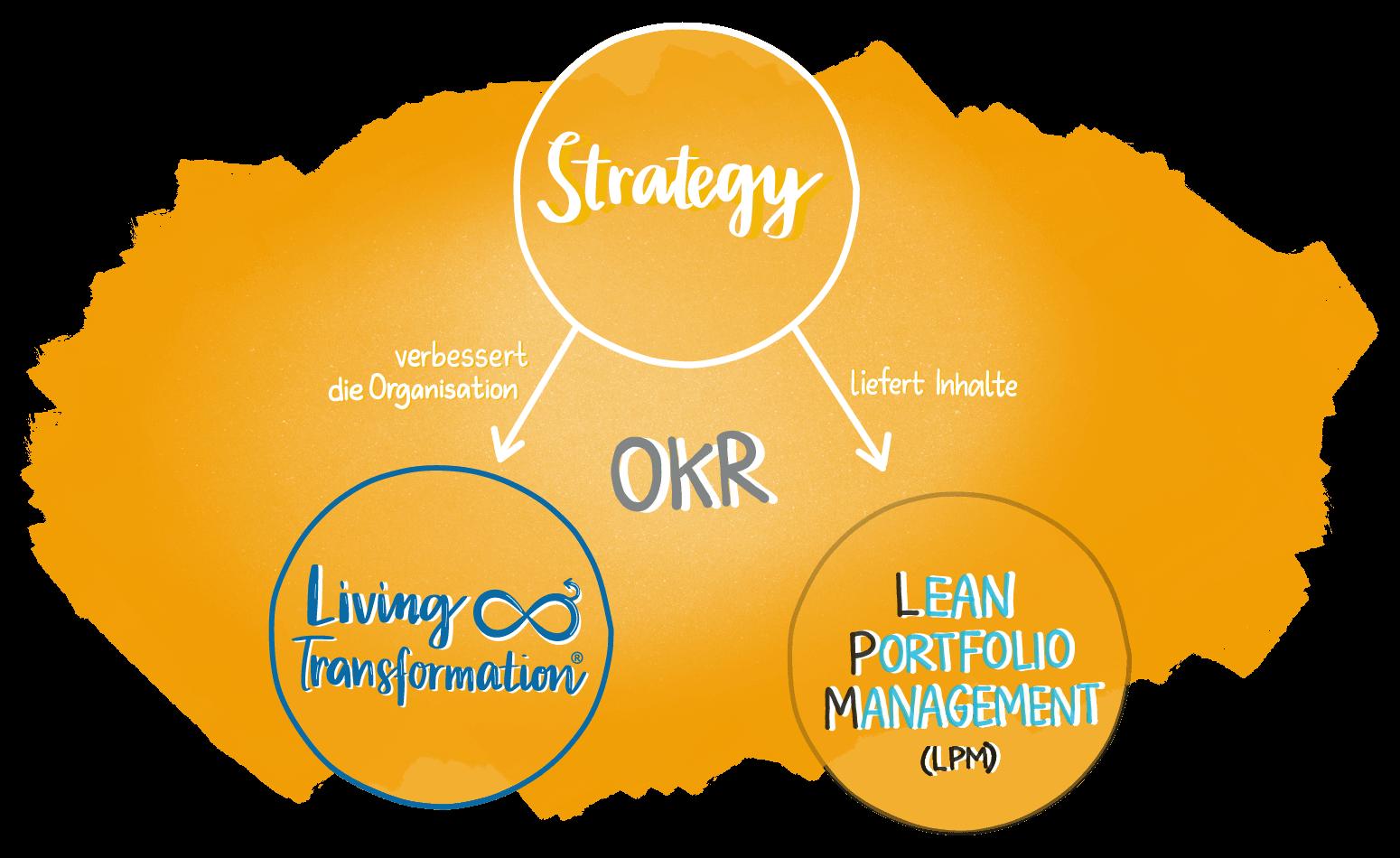 Agile Transformation - Living Strategy linked to Living Transformation und Der Lieferung vonProdukten und Dienstleistung
