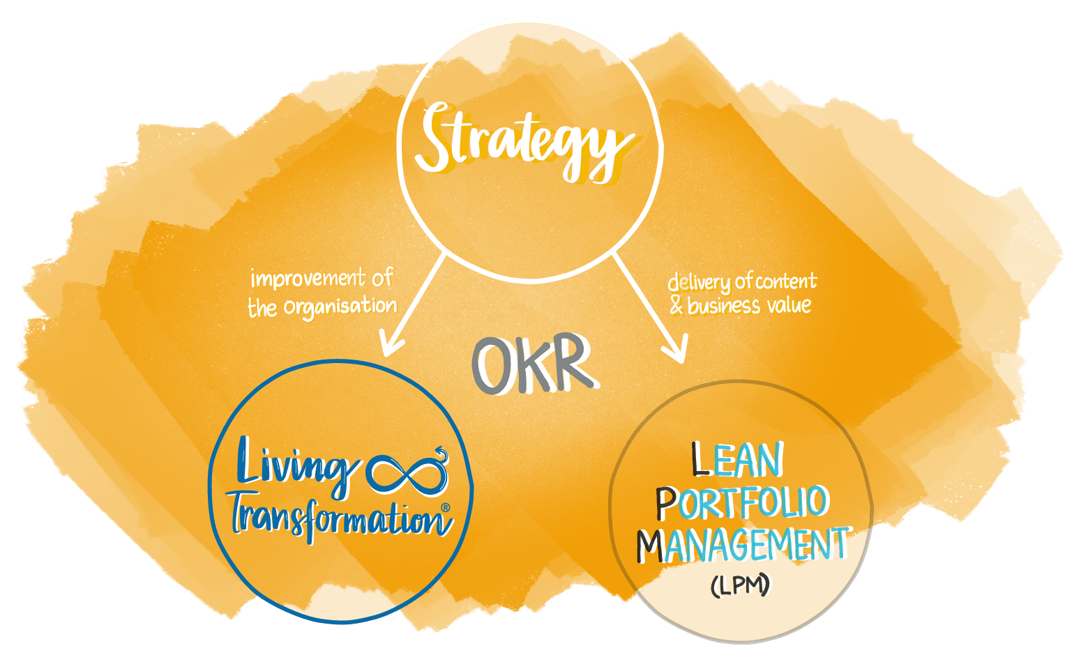 From strategy to Transformation and Pruct Delivery